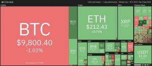 نمودار قیمت هفتگی بازار Crypto. منبع: Coin360